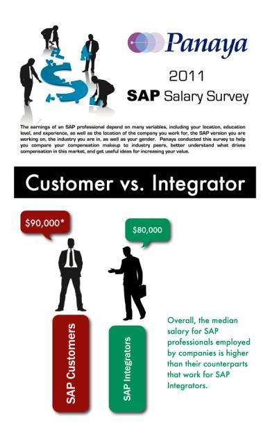 Fresh Informative Infographics